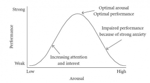 The Yerkes-Dodson curve