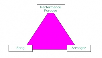 arrangementtriangle