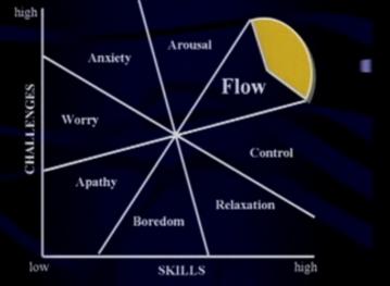 Czikszentmihalyi's representation of flow