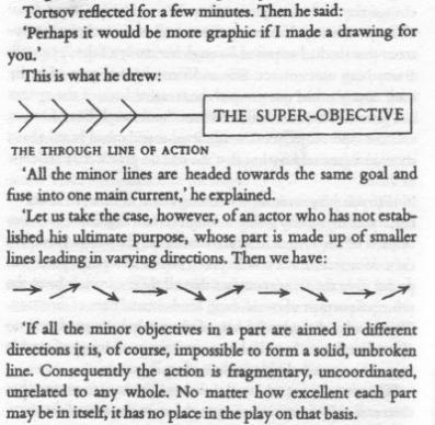 An Actor Prepares, p. 276